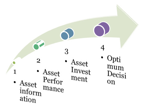 Working of Asset Management